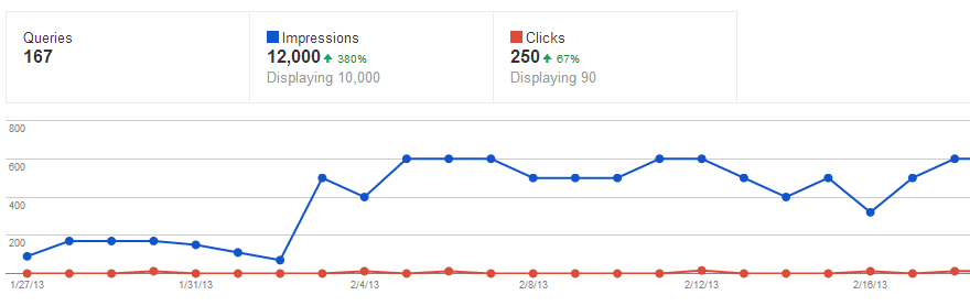 Google Impressions for Proofreading.ie